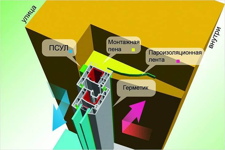 Схема устройства монтажного шва